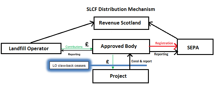 SLCF Distribution Mechanism flow chart